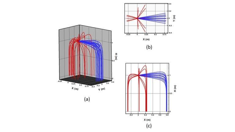 Сценарии траекторий капель при трех различных углах наклона