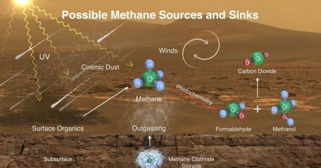 Куда уходит метан?
