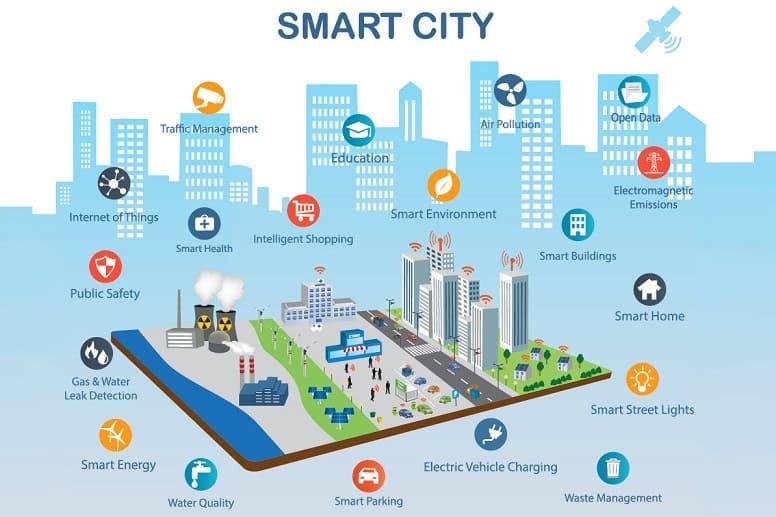 Больше, чем автономное вождение: какие возможности предполагает «умный город»