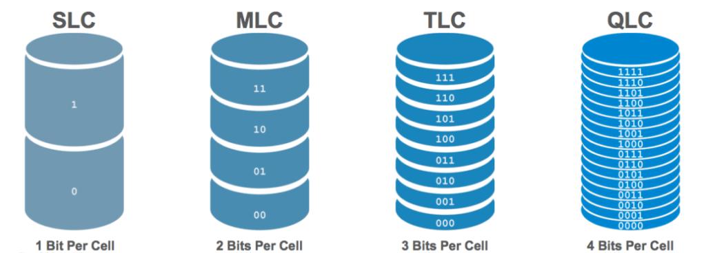 MLC vs TLC: какой диск купить?