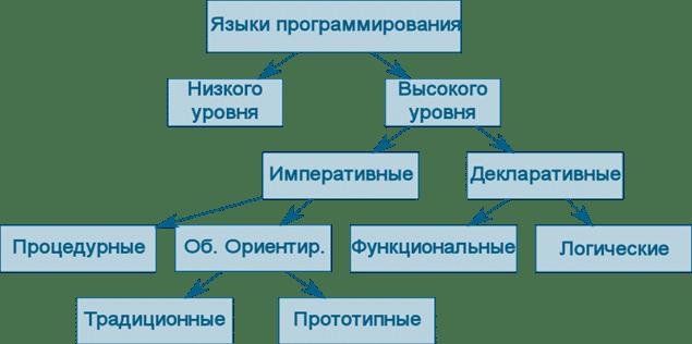 Типы языков программирования