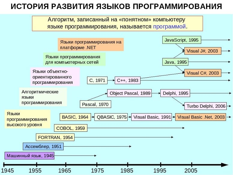 История возникновения языков программирования