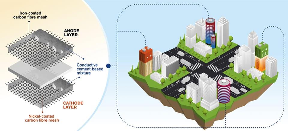 Бетонные батареи могут превратить здания в огромные хранилища энергии
